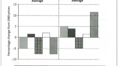 IELTS Academic Writing Task 1 Model Answer – Changes in average house prices