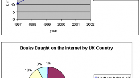 IELTS Academic Writing Task 1 Model Answer – Multiple Charts – Money spent on Books on the Internet in the UK