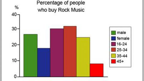IELTS Academic Writing Task 1 Model Answer – Bar Charts – The graphs below show the types of music albums purchased by people in Britain according to sex and age.