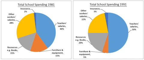 IELTS Academic Writing Task 1 Model Answer – Pie Charts – Annual spending by a particular UK school in 1981, 1991 and 2001.