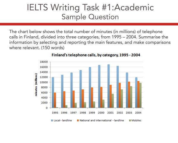IELTS Academic Writing Task 1 Model Answer - Finland Telephone Calls