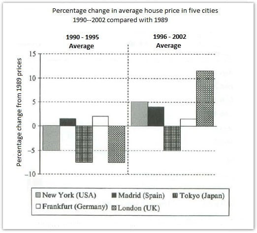 IELTS Academic Writing Task 1 Model Answer - Changes in average house prices