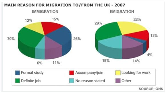 IELTS Academic Writing Task 1 Model Answer - Main reasons for migration to and from the UK in 2007 (Band 9)