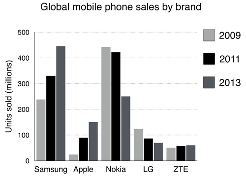 IELTS Academic Writing Task 1 Model Answer - Bar Chart - Global sales of the top five mobile phone brands between 2009 and 2013.