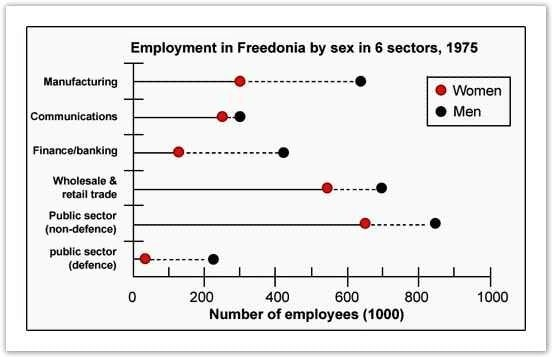 IELTS Academic Writing Task 1 Model Answer - Line Graph - The numbers of male and female workers in 1975 and 1995 in several employment sectors of the republic of Freedonia.