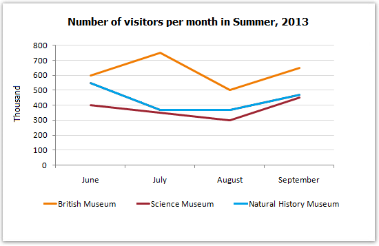 IELTS Academic Writing Task 1 Model Answer - Line Graph - The number of visitors to three London museums between June and September 2013