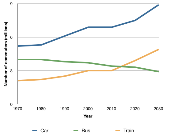 IELTS Academic Writing Task 1 Model Answer - Line Graph - The average number of UK commuters travelling each day by car, bus or train between 1970 and 2030