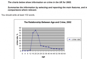IELTS Academic Writing Task 1 Model Answer - Line and Pie Charts - Relationship between age and crime in the UK in 2002