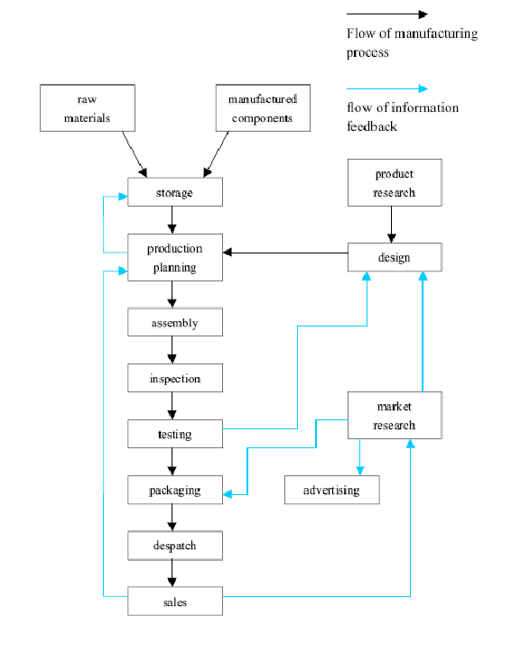 IELTS Academic Writing Task 1 Model Answer - Flowchart - Typical stages of consumer goods manufacturing.