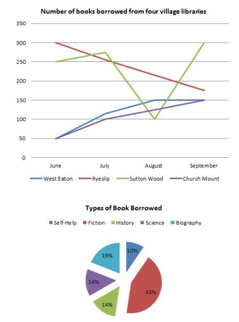 IELTS Academic Writing Task 1 Model Answer - Line Graph - Books borrowed from four village libraries