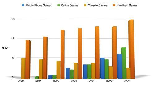 IELTS Academic Writing Task 1 Model Answer - Bar Chart - Global sales of different types of digital games between 2000 and 2006