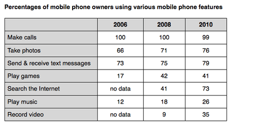 IELTS Academic Writing Task 1 Model Answer - Table Chart - Percentage of mobile phone owners using various mobile phone features