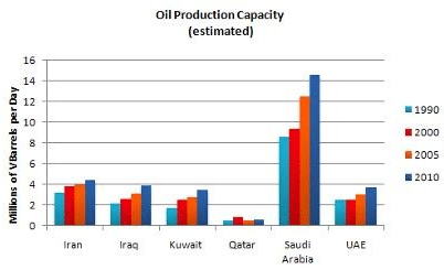 IELTS Academic - Bar Chart - Oil production capacity for several Gulf countries between 1990 and 2010