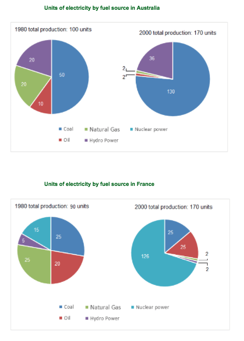 IELTS Academic Writing Task 1 Model Answer - Pie Charts - The pie charts below show unit of electricity by fuel source in Australia or France in 1980 to 2000.
