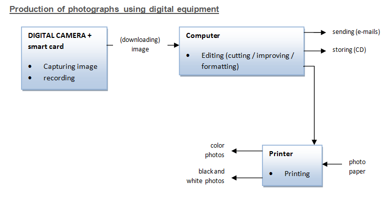 IELTS Academic Writing Task 1 Model Answer - Flow Chart - The flow chart shows the detailed process of using digital technology to produce digital pictures, including the role of digital camera, smart card, computer and finally the photo printer.