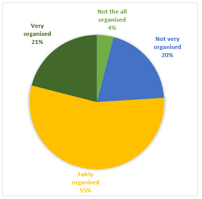 IELTS Academic Writing Task 1 Model Answer - Pie Charts - UK students' responses to the question of to what extent would they describe themselves as financially organised.