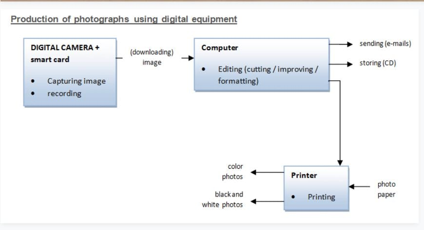 IELTS Academic Writing Task 1 Model Answer - Process Charts - Production of photographs using digital equipment.